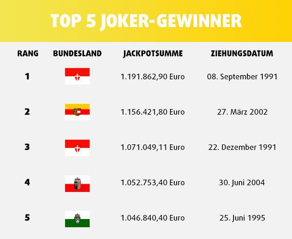 Top 5 Joker-Gewinner